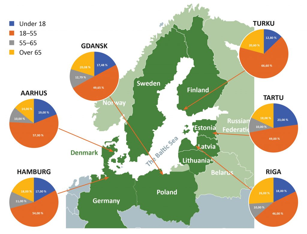 Age structure in partner cities participating in the Green SAM project