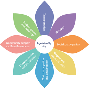 Clusters of the domains of an Age-friendly city